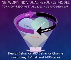 NIR Model of behavior and behavior change